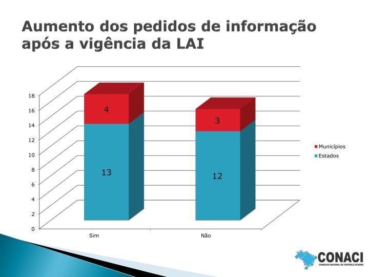 Aumento dos pedidos de informação após a vigência da LAI