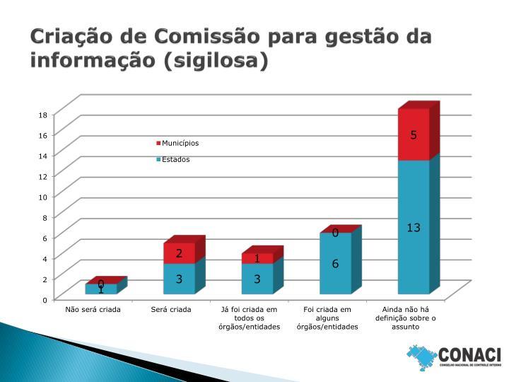 Criação de Comissão para gestão da informação (sigilosa)