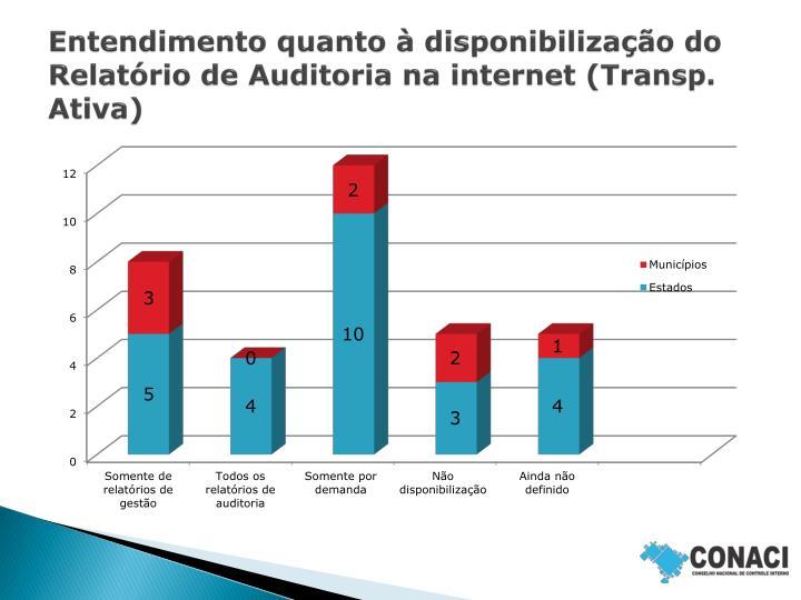 Entendimento quanto à disponibilização do Relatório de Auditoria na internet (Transp. Ativa)