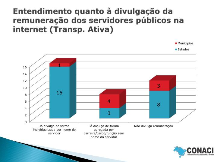 Entendimento quanto à divulgação da remuneração dos servidores públicos na internet (Transp. Ativa)