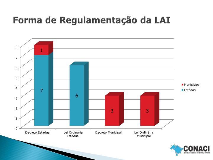 Forma de Regulamentação da LAI