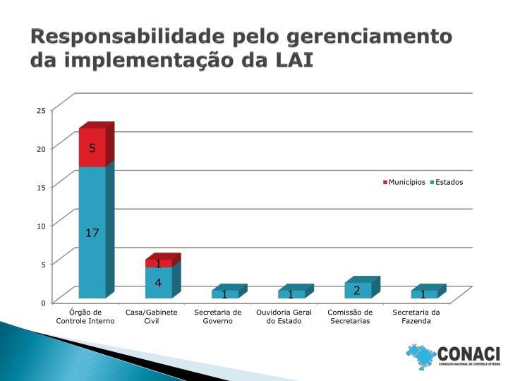 Responsabilidade pelo gerenciamento da implementação da LAI