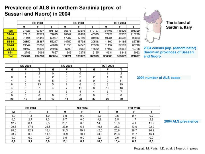 Prevalence of ALS in northern Sardinia (prov. of Sassari and Nuoro) in 2004