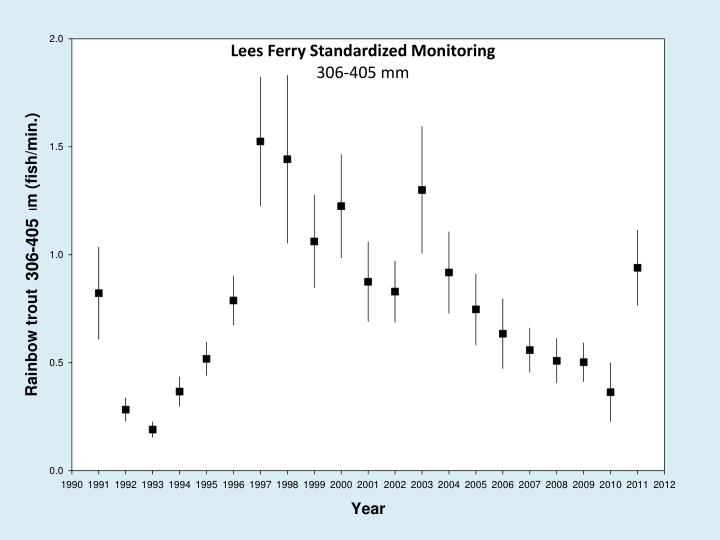 Lees Ferry Standardized Monitoring