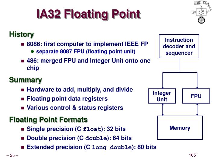 IA32 Floating Point