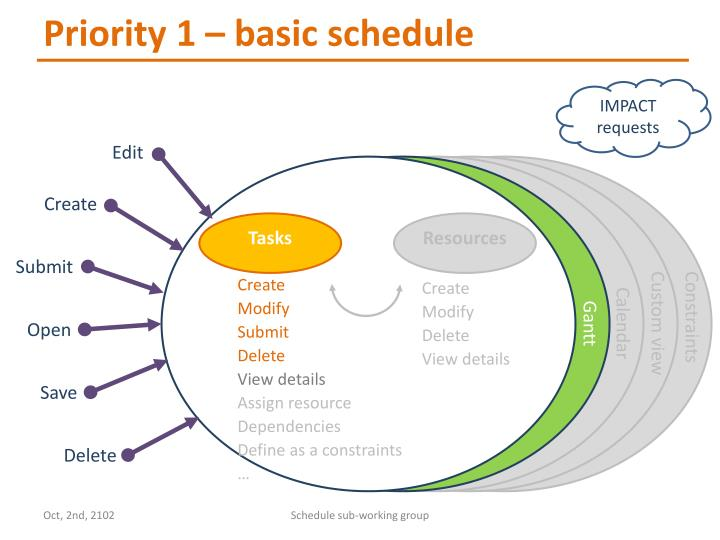 Priority 1 – basic schedule