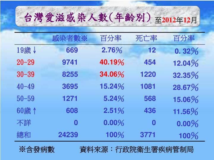 台灣愛滋感染人數