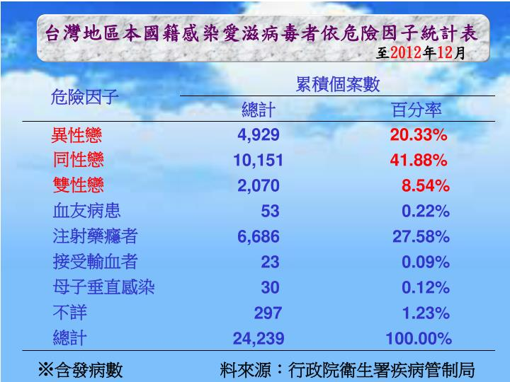 台灣地區本國籍感染愛滋病毒者依危險因子統計表