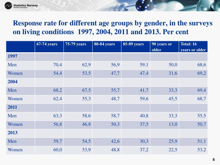 Response rate for different age groups by gender, in the surveys on living conditions  1997, 2004, 2011 and 2013. Per cent