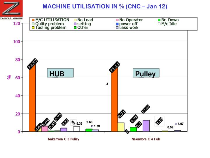 MACHINE UTILISATION IN % (CNC – Jan 12)