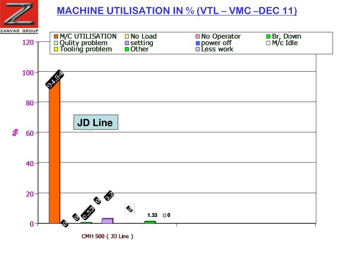 MACHINE UTILISATION IN % (VTL – VMC –DEC 11)