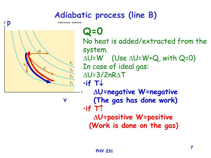 Adiabatic process (line B)