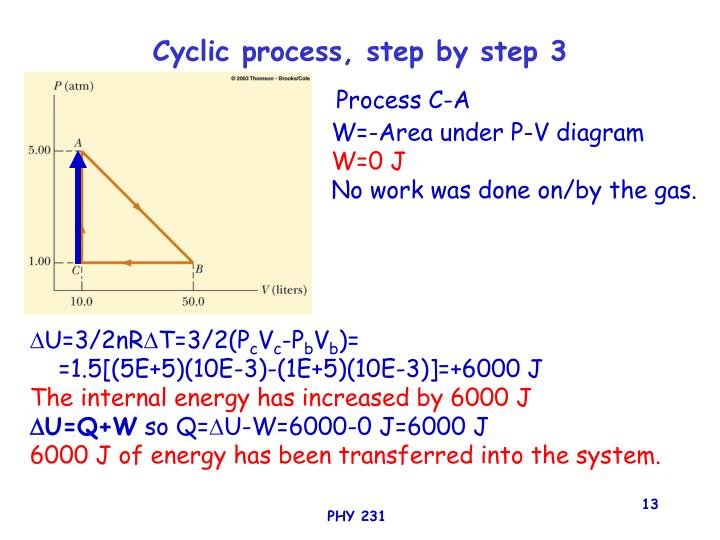 Cyclic process, step by step 3
