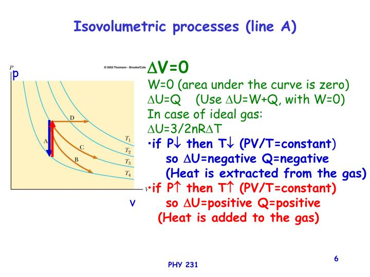Isovolumetric processes (line A)