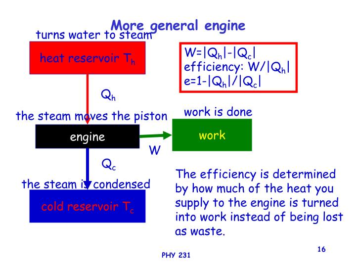 More general engine