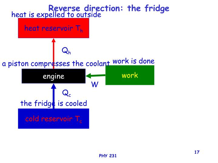 Reverse direction: the fridge