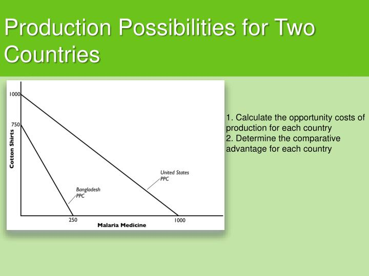 Production Possibilities for Two Countries