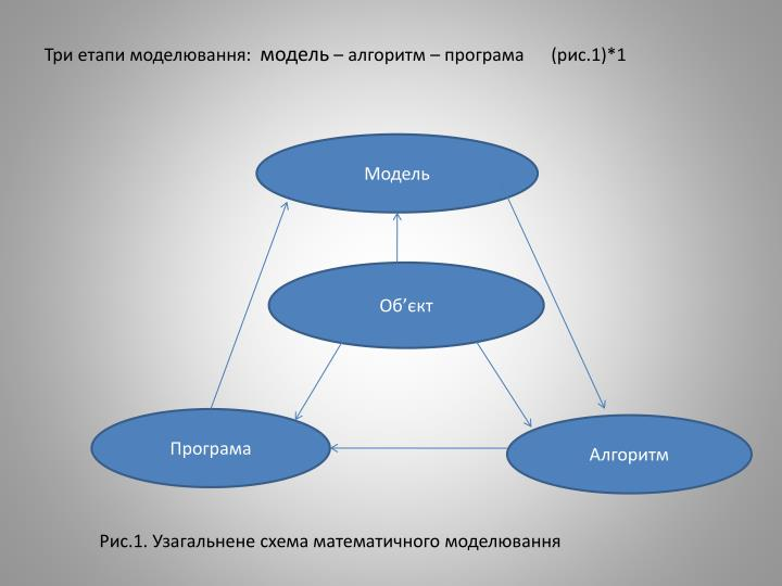 Три етапи моделювання: