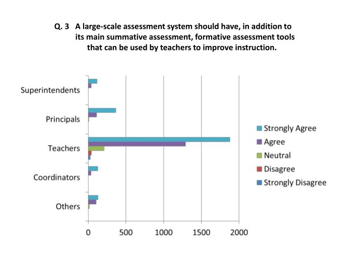 Q. 3   A large-scale assessment system should have, in addition to
