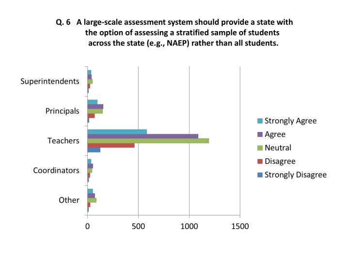 Q. 6   A large-scale assessment system should provide a state with