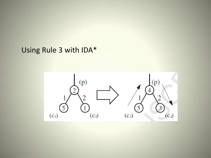 Using Rule 3 with IDA*