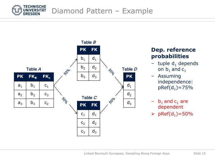 Diamond Pattern – Example