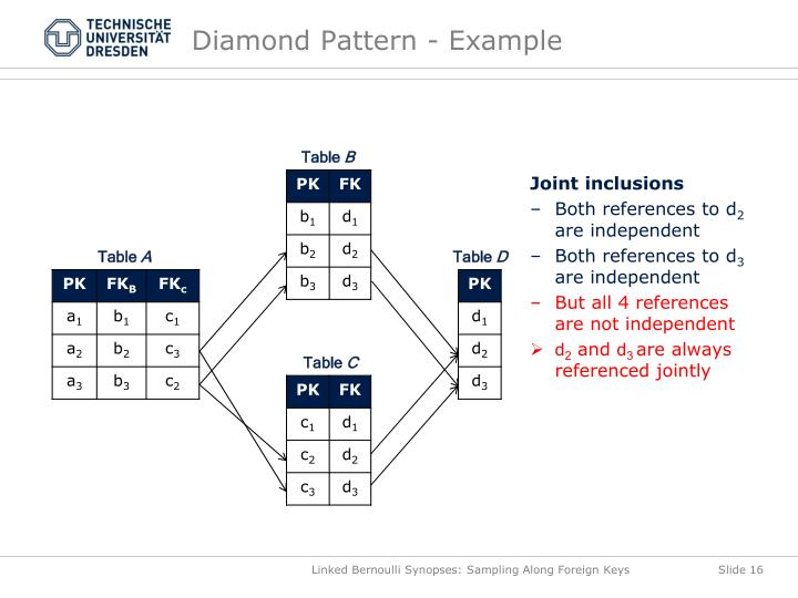 Diamond Pattern - Example