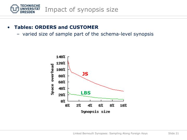 Impact of synopsis size