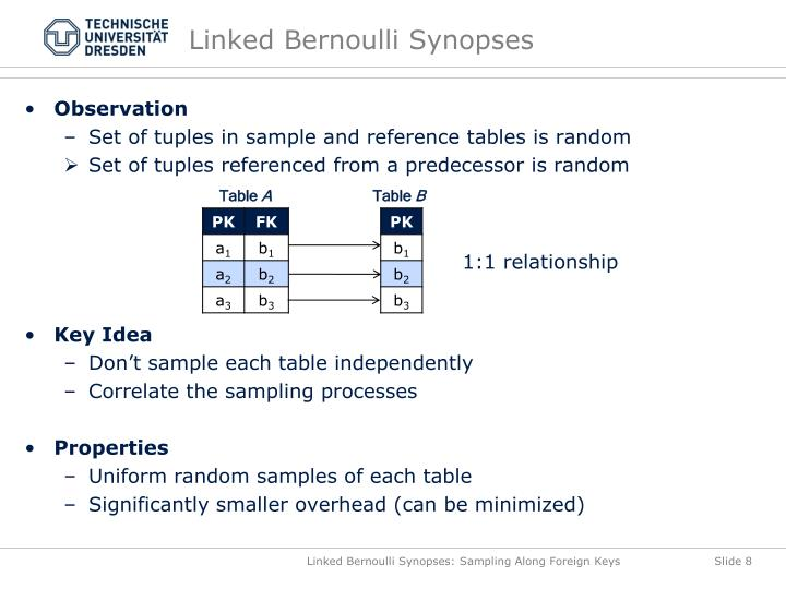 Linked Bernoulli Synopses
