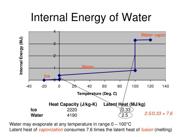 Internal Energy of Water