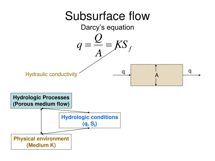 Subsurface flow