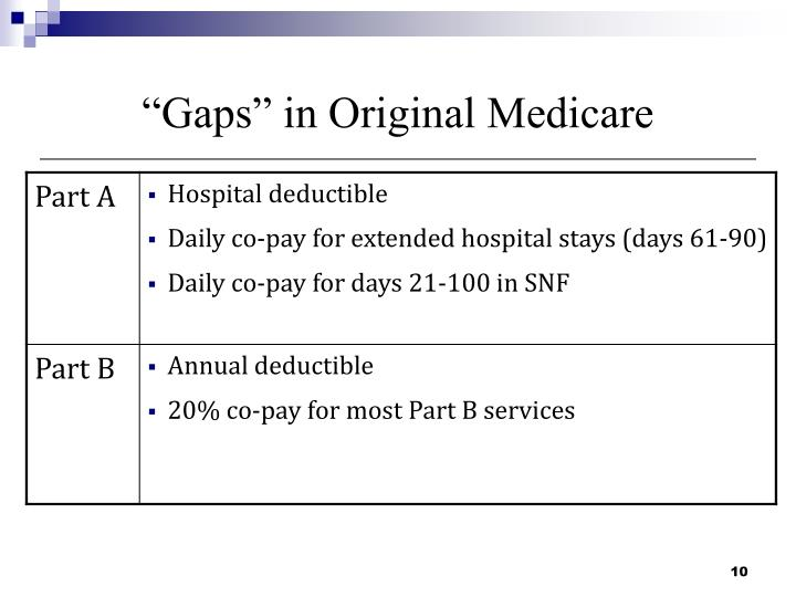 """Gaps"" in Original Medicare"