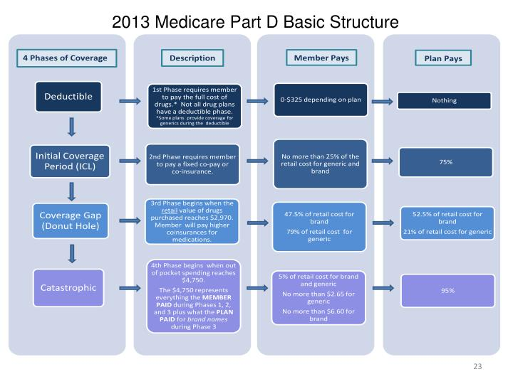 2013 Medicare Part D Basic Structure