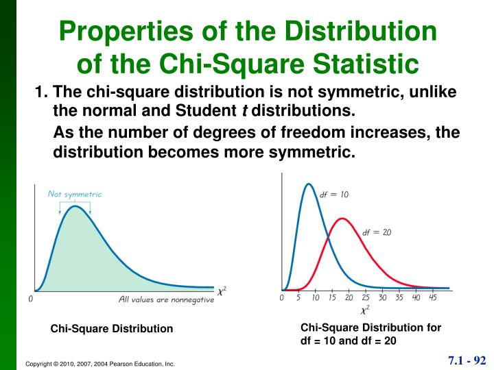 Properties of the Distribution