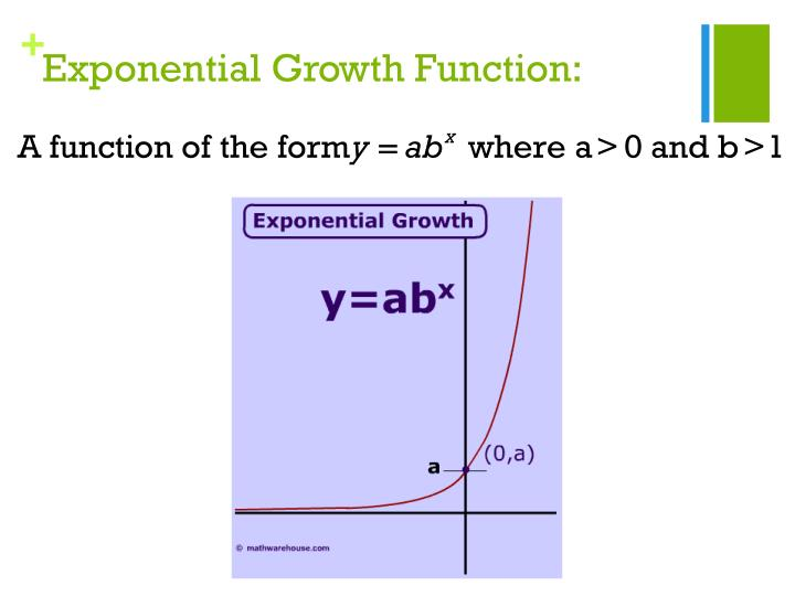 Exponential Growth Function: