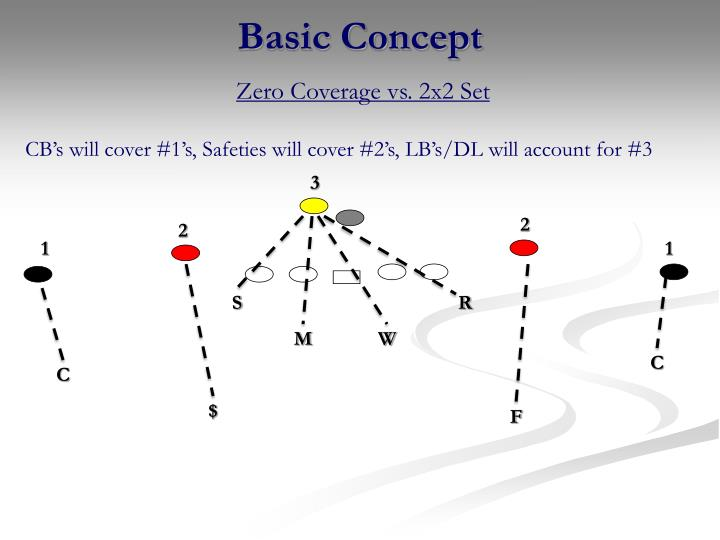 Zero Coverage vs. 2x2 Set