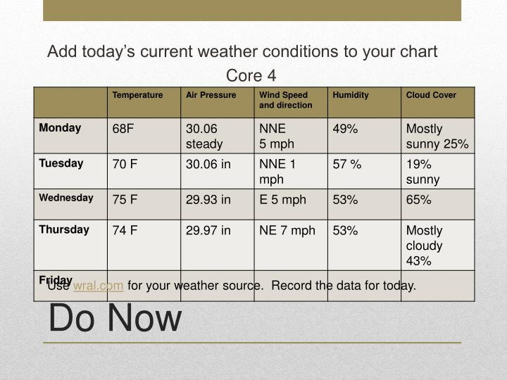 Add today's current weather conditions to your chart