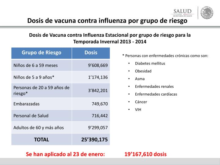 Dosis de vacuna contra influenza por grupo de riesgo