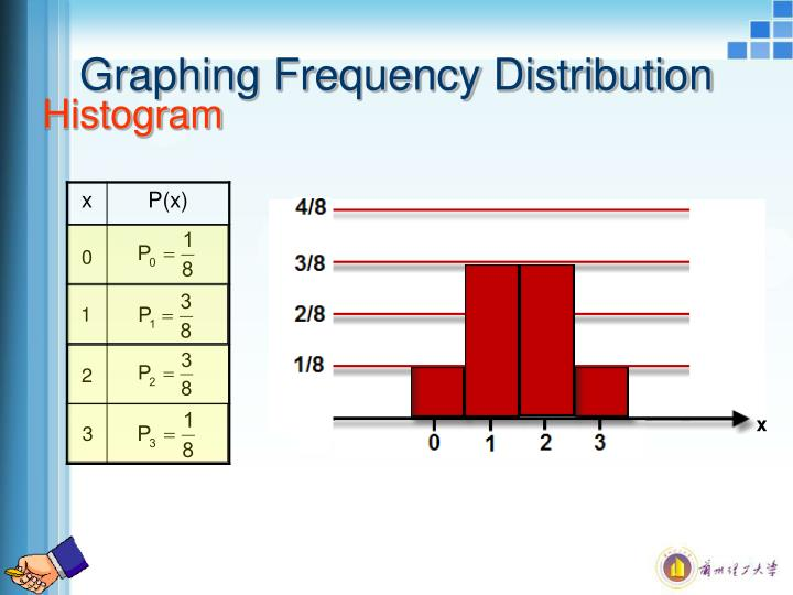 Graphing Frequency Distribution