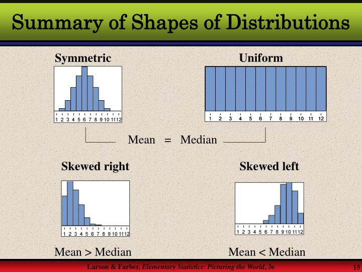 Summary of Shapes of Distributions