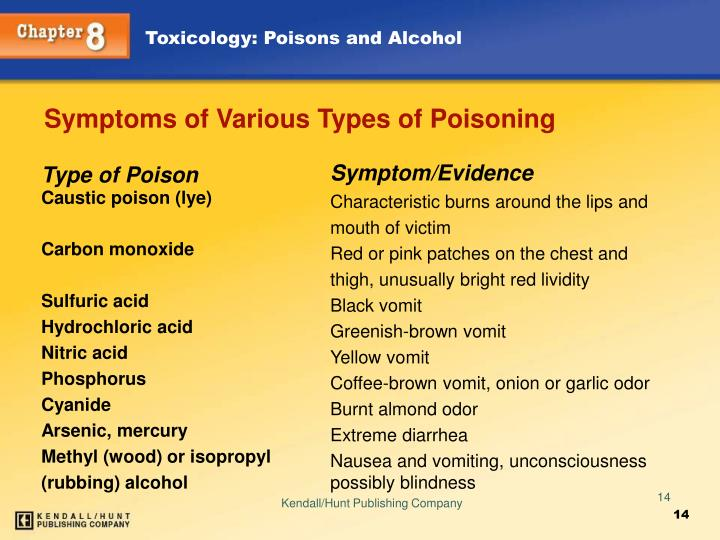 Symptoms of Various Types of Poisoning