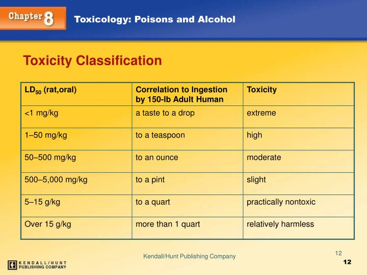Toxicity Classification