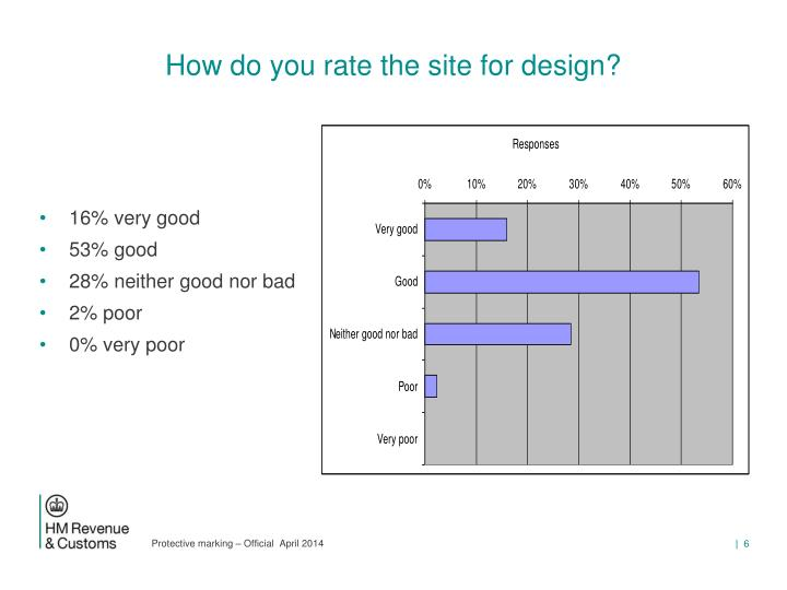 How do you rate the site for design?