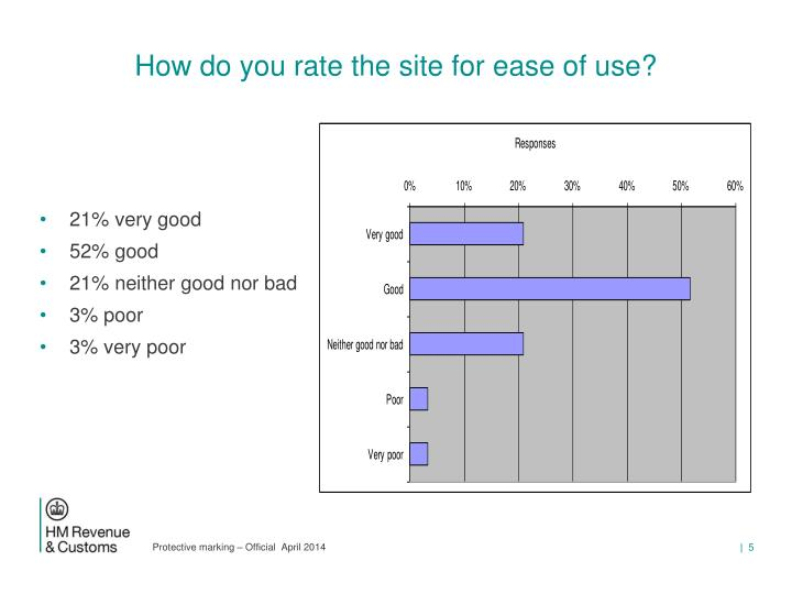 How do you rate the site for ease of use?