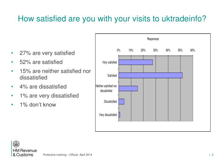 How satisfied are you with your visits to uktradeinfo?