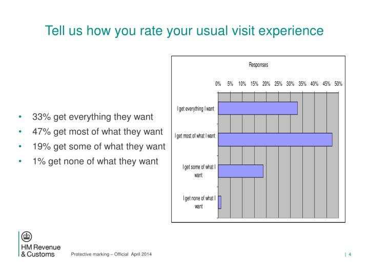 Tell us how you rate your usual visit experience