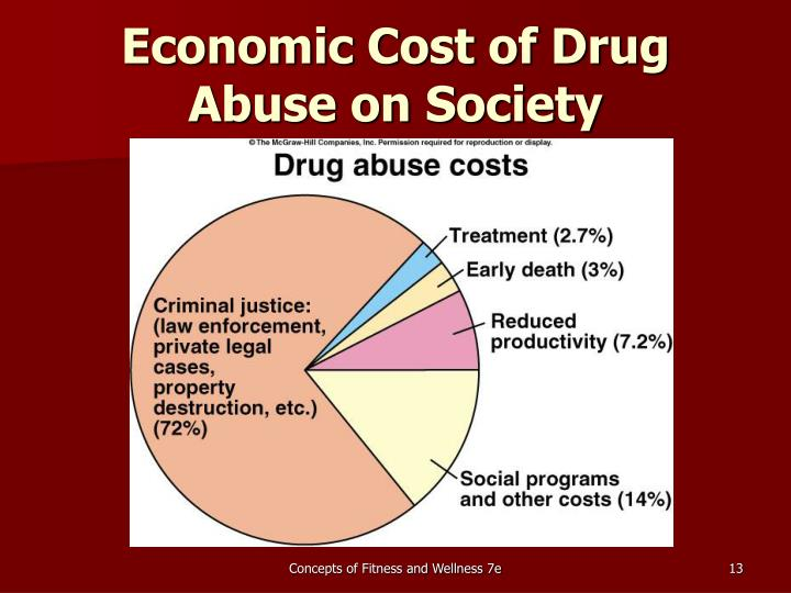 Economic Cost of Drug