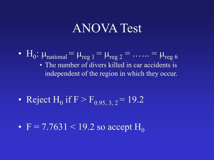 ANOVA Test