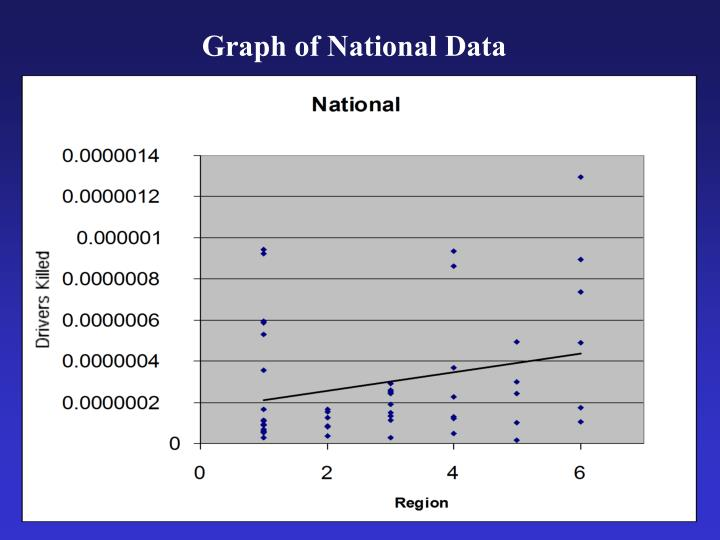 Graph of National Data