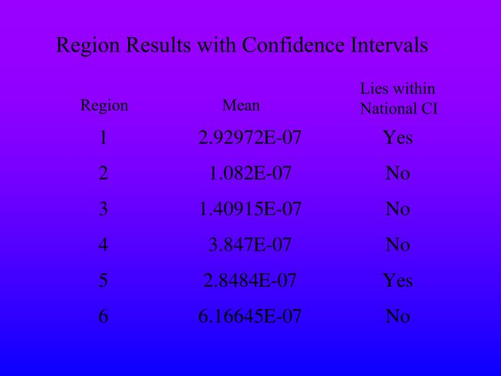 Region Results with Confidence Intervals
